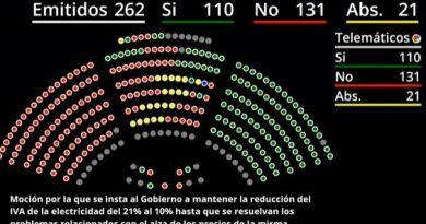 La izquierda vota en contra de bajar el IVA de la electricidad al 10%
